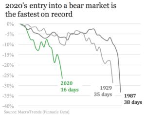 entry into bear market